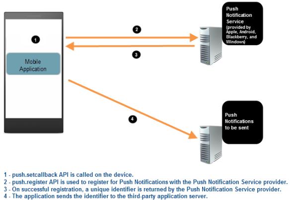 Push Notification APIs