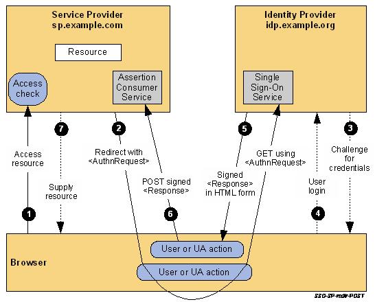 Microsoft Active Directory Identity Service - Kony Fabric