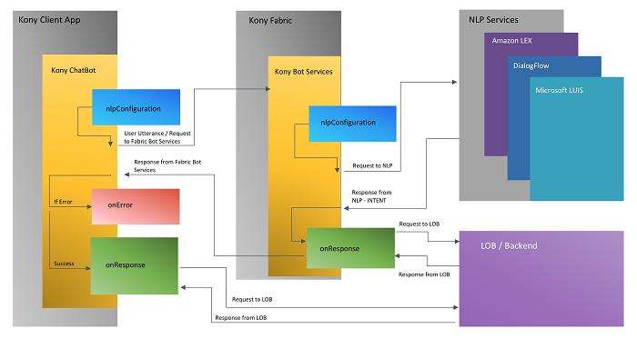 Kony's Chatbot Framerwork References